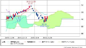^TNX - 米10年国債 HYG ISHARES IB HIGH YIELD CORPORATE BOND  90.44