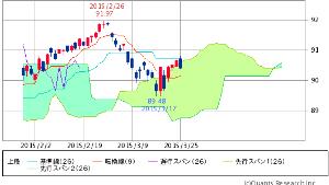 ^TNX - 米10年国債 HYG ISHARES IB HIGH YIELD CORPORATE BOND 90.41   -