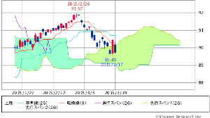 ^TNX - 米10年国債 HYG ISHARES IB HIGH YIELD CORPORATE BOND   89.74