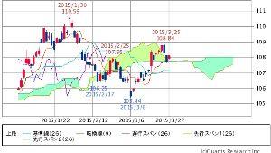 ^TNX - 米10年国債 IEF 3ヶ月