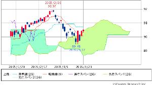 ^TNX - 米10年国債 HYG ISHARES IB HIGH YIELD CORPORATE BOND   90.51
