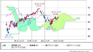^TNX - 米10年国債 HYG ISHARES IB HIGH YIELD CORPORATE BOND  90.72