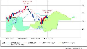 ^TNX - 米10年国債 HYG ISHARES IB HIGH YIELD CORPORATE BOND  90.40