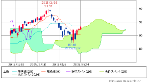 ^TNX - 米10年国債 HYG ISHARES IB HIGH YIELD CORPORATE BOND 90.65   +