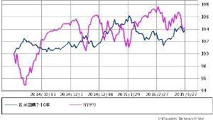 ^TNX - 米10年国債 IEF/DOW