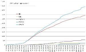 ガンホー長寿クラブ PUZZLE&DRAGONS 4400万DLを突破 日本にて3400万DLを達成 http: