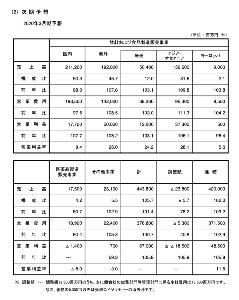 2267 - (株)ヤクルト本社 4.セグメント情報  2)次 期 予 想 2020年3月期予想