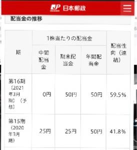 6178 - 日本郵政(株) 単に4月28日以前に作った資料を更新していないだけだと思います。 年間50円で59%になっているから