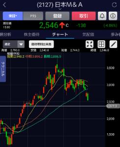 2127 - (株)日本M&Aセンター ライン引いてみたこのラインより下げなら買い戻しありか。