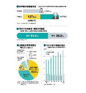 2127 - (株)日本M&Aセンター コロナ禍の現在が中小企業の売却、廃業がピークなのは理解できますが、M&Aや事業承継はこれから