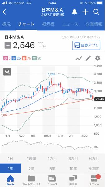 2127 - (株)日本M&Aセンター 丁度、反発期待できる位置( ˙-˙ )
