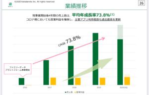 4014 - (株)カラダノート でも、 Rettyは 経常会社予想 -282 百万円 -384.8 % あかじ転落。  一方 カラダ