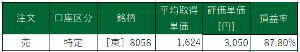 8058 - 三菱商事(株) 昨日28日(月)、郵送されてきた 株主通信No.52 ➀P6~:業績ハイライト ・知っているとは言え