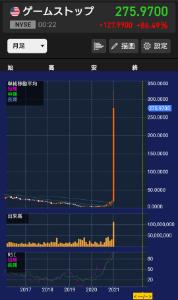 3689 - (株)イグニス 1日で株価2倍 月足の仕手株感やばいねww