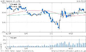 9869 - 加藤産業(株) 株価3500円台は、頑強な抵抗帯 そして W底形成