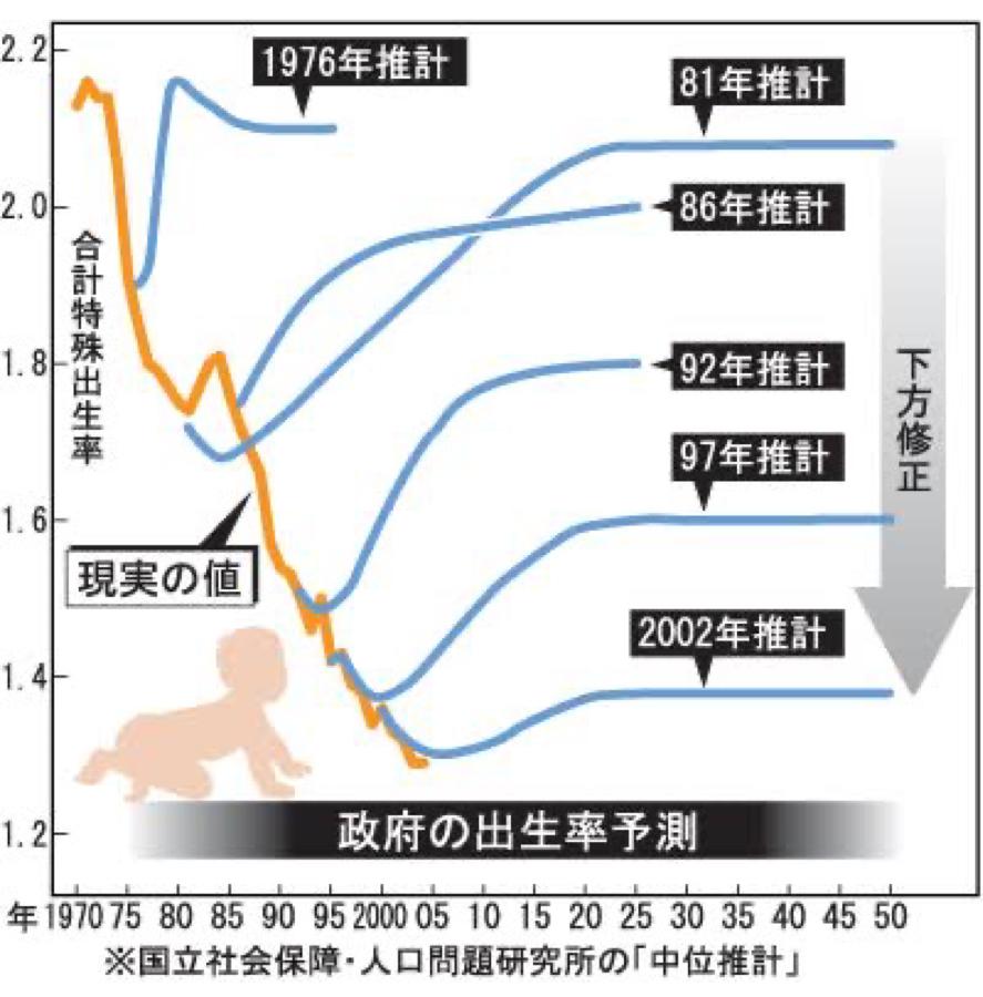 7363 - (株)ベビーカレンダー 意味のない政策だけたてて、楽観視からの下方修正しまくりで人口減少確実な国で、ベビーなんか増えるワケな