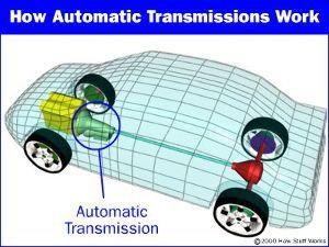英語趣味の福袋(疑問満載) How Automatic Transmissions Work   //auto.howstuff