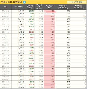 三蔵の相場予報。 昨日は200円高したのに空売り増えてたからねーw