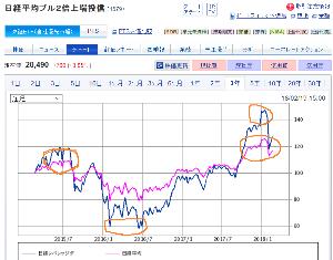 2038 - NEXT NOTES 日経・TOCOM 原油 ダブル・ブル ETN 大分戻ってきたよね。日経平均も大幅高。 1579の日経平均連動型ブルと日経平均のチャート比較はこうな