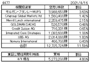 4477 - BASE(株) 買い戻してたのは 野村744,300株 シティ512,000株 モルガン340,200株 合計約16