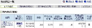 9266 - (株)一家ダイニングプロジェクト 昨日2030円で200株買いましたが、その日の夕方店舗にTELしてテイクアウトの可否を聞いたところ不
