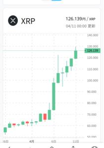 8789 - フィンテック グローバル(株) 1週間ちょい前に ムーミン株から仮装通貨(?)リップルに 資金シフトできた方は おめでとうさんです^