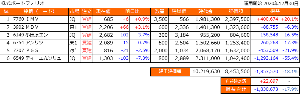 とりころーれのつぶやき 【国内株式のポートフォリオ】 地合の悪かった昨日はDMと小田原が大きく↓で-100kぐらい