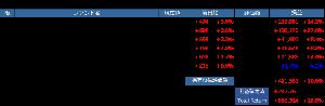 とりころーれのつぶやき 【投信のポートフォリオ】 月曜日のナス最高値更新で今朝のポートフォリオは全面高♪ 前日比+123kの