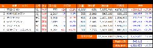 """とりころーれのつぶやき 【国内株式のポートフォリオ】 今週の日本株は毎日下げ続けて散々だったね (-""""-) しかも"""
