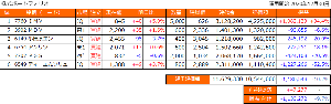 とりころーれのつぶやき 【国内株式のポートフォリオ】 IMV含み益1,000k達成記念投稿 その3  昨日押したところの79