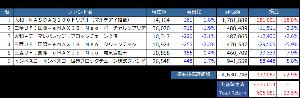 とりころーれのつぶやき 【投信のポートフォリオ】 木曜日はNYが3指数ともに大幅下落で世界同時株安局面と市場もざわついたね
