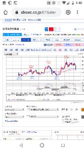 4047 - 関東電化工業(株) 皆色んな銘柄の四半期足MACD見てみ!!