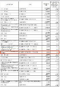 8518 - 日本アジア投資(株) JAIC=日本アジア投資だよね? 保有数60万だわ。