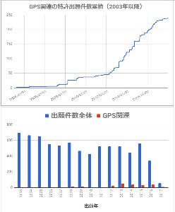 6326 - (株)クボタ クボタの特許を調べてみました。(J-PlatPatで誰でも特許検索できます。)  グラフ(上):20