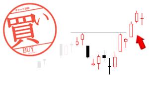 9973 - (株)小僧寿し これまでの上値抵抗線を突き破り、  抵抗線が下値支持線に変わりました。  さあ、次のステージへ参りま