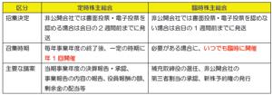 9973 - (株)小僧寿し 臨時株主総会  新株の発行 第三者割当て 取締役の選任  とか。