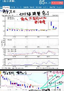 9973 - (株)小僧寿し 現在  ●過去大底同レベル割安度 であるのと   ●25日線調整完了ラインであるのと ●雲チャート