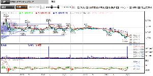 9265 - ヤマシタヘルスケアホールディングス(株) 山下医科器械の時からの連続チャート。 3月4月に高値つける時もあるけど、5月が高い傾向。