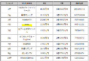 7860 - エイベックス(株) YOUTUBER(ユーチューバー)のチャンネル別年収給料ランキング https://heikinne