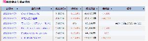 2437 - Shinwa Wise Holdings(株) 6つの機関から空売り食らってんのやばw 6日だけに 2桁見えてきた