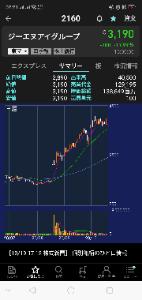 2191 - テラ(株) おれ思うんだけど  徐々に揚げていった爆上げチャートが突然延期などでナイアガラる時、急激なリバウンド
