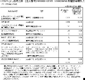 2191 - テラ(株) レオスは筆頭株主なので293万株では?