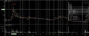 4588 - オンコリスバイオファーマ(株) つグリーンペプタイドのチャート。上場後の社長煽り「2011年に富士フイルムと契約した当時は、免疫を標