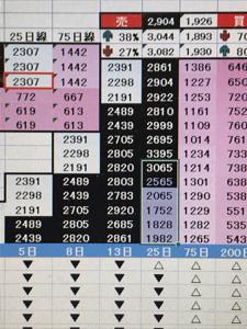 4588 - オンコリスバイオファーマ(株) 5/15オンコリス波動観測!  本日より25日移動平均線が上昇開始!  このままヨコヨコでも4日ほど