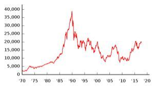 市場は常に間違っている、そして僕の投資も間違っているwww  1989年12月のバブル期ピーク。 3万8915円  3まん・・・(笑)