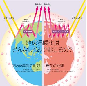 3993 - (株)PKSHA Technology 地球温暖化のしくみ