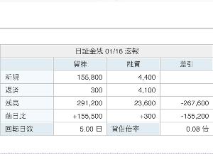 2590 - ダイドーグループホールディングス(株)  【 株不足 267,600株 】  高額逆日歩かも 知れない ですな。