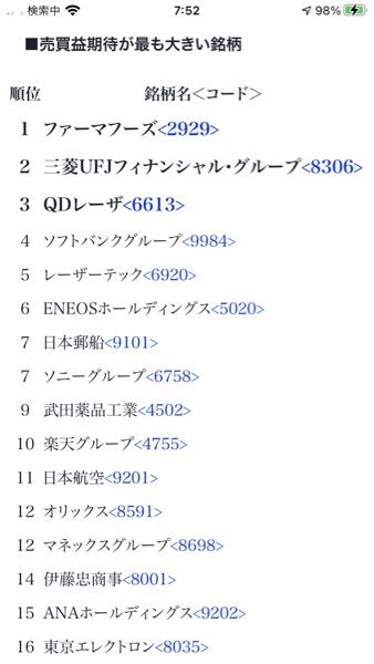2929 - (株)ファーマフーズ 目指しましょう10000円 でも今年の1Qは持ち越さない方が良いわよ!
