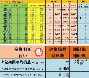 <株主優待狙い>権利確定前3ヶ月間で有望な銘柄を探すスレッド +6.45%よろしく!  http://blog.livedoor.jp/sto3361/