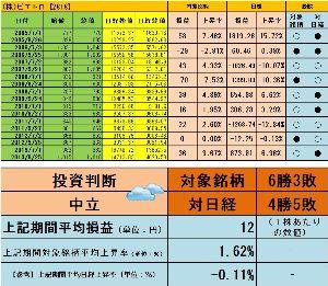 <株主優待狙い>権利確定前3ヶ月間で有望な銘柄を探すスレッド 利益率1.62%よろしく  http://blog.livedoor.jp/sto3361/
